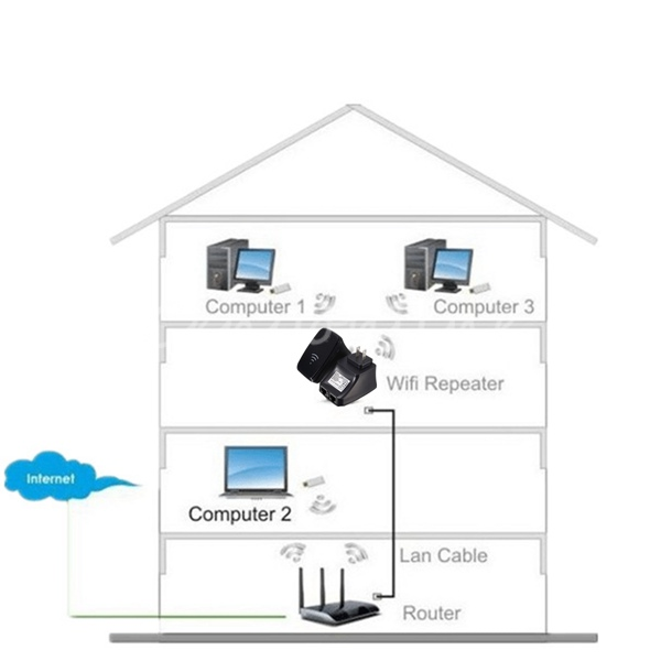 how to use a router as range extender