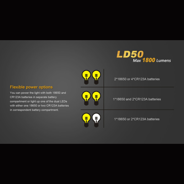 Buy Fenix LD50 2*Cree XM-L2(U2) 1800 Lumens 5-Mode LED ...